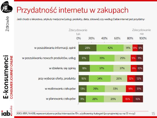 IAB_Przydatność Internetu