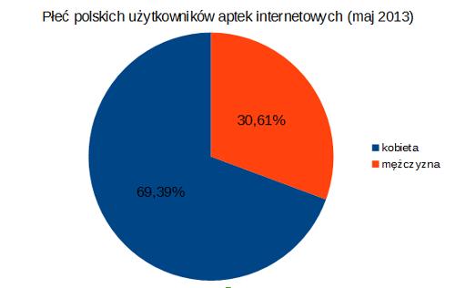 Płeć polskich internautów _2013