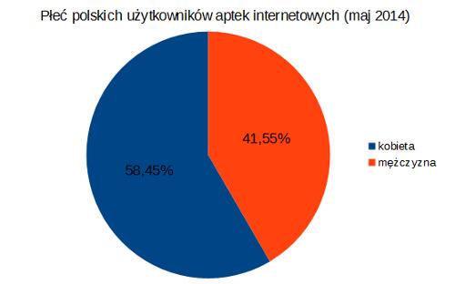 Płeć polskich internautów _2014