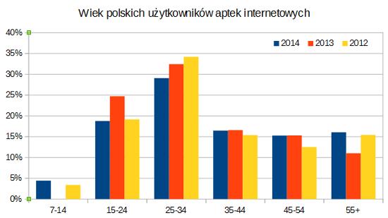 Wiek internautów_2012-2014