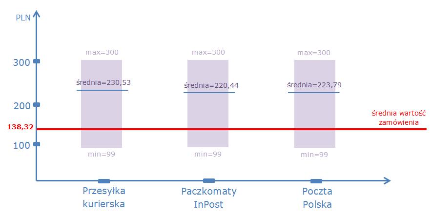 wykres_srednia_dd_a_wartosc_zamowienia