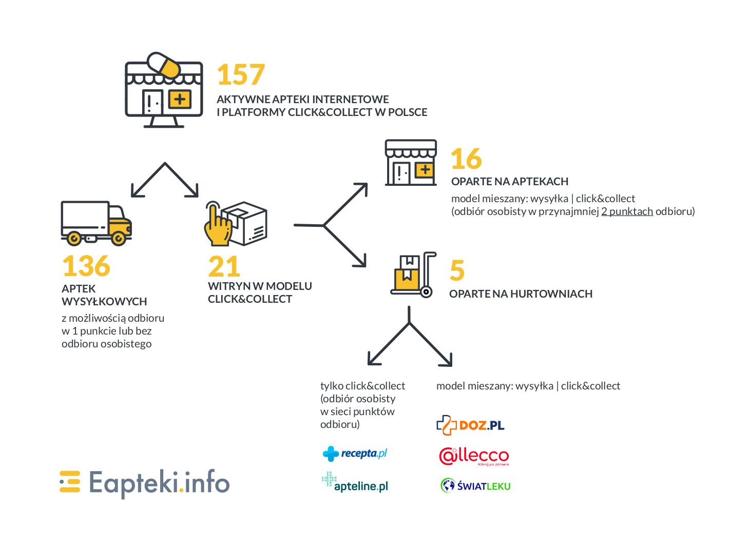 apteki internetowe: wysyłkowe i click@collect