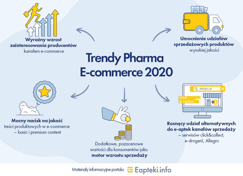 Infografika_trendy_e-commerce2020
